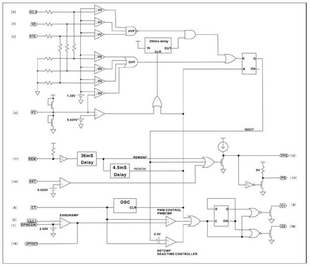 Рис. 2. Функциональная блок-схема микросхемы ШИМ контроллера  AT2005B